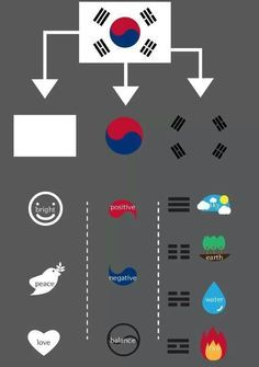 This is a breakdown of the Korean flag. I took this into account in my initial sketches, By using the components such as sky,earth, water and fire