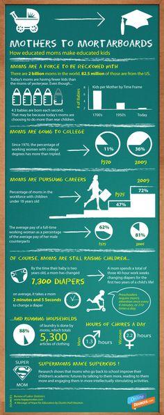 Interesting stats on moms. Go mom!