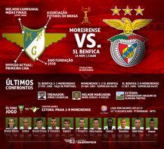 Relatório Adversário - 4ª Eliminatória Taça de Portugal - Moreirense - SL Benfica