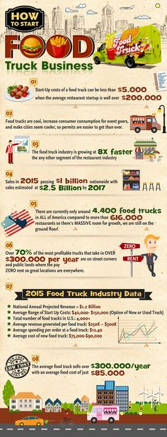 how to start a food truck business infographic food truck Food Trucks How to Start a Mobile Food Business Food Truck Business, Food Business Ideas, Business Logo, Business Design, Street Food Business, Coffee Business, Catering Business, Business Names, Food Truck Menu