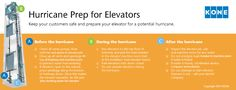 Are your elevators prepared for a hurricane? #hurricane #elevator #lifts