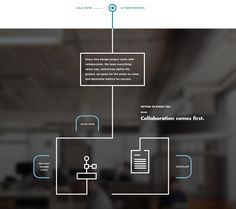 Infographic from One Design Company | PatternTap | ZURB Library