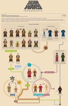Star Wars: The Phantom Menace. #infografia #starwars