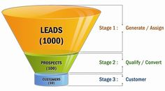 From Leads to Customers  From: www.BarnRaisersllc.com