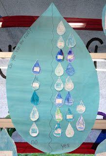 1000+ ideas about Rain Lesson Plan on Pinterest | Rain ...