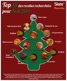Quelle recette pour Noël ? La carte interactive région par région | Slate.fr