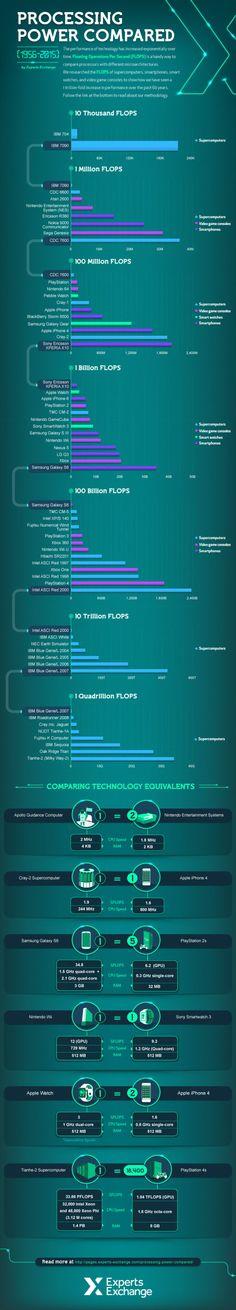 El poder de la Ley de Moore, explicado en un sólo gráfico