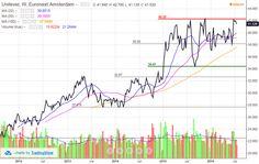 Investire in Europa, tre ottime società che offrono dividendi (22-07-2016)