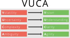 The VUCA term describes an environment where nothing is foreseeable and everything can change from one day to the other. Life Cycle Management, Change Management, Risk Management, Project Management, Quality Quotes, Leadership Coaching, Digital Strategy, Hard Truth, Planner Organization