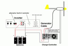 Inverters-D.I.Y.The Facts you need to know.