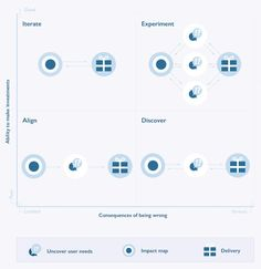 Impact Mapping has taken off in the last few years from its roots in user experience strategy and design, and adopted by small startups and big enterprise software companies alike.  All the recent popularity is providing an immense amount of front-line feedback, and helping to refine and improve the method. A new model proposes two key factors to consider for software delivery using impact maps.