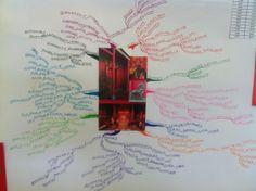 Mindmap of Chinese New Year customs.