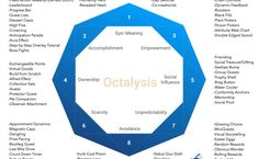 Octalysis: Complete Gamification Framework - Yu-kai Chou Progress Bar, Human Behavior, Revolutionaries, Workplace, Overlays, Kai, Meant To Be, Challenges, Teaching