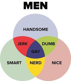 Nope, not true, I know so many men who are handsome, kind, nice, smart and gloriously nerdy