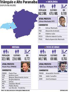 Trângulo e Alto Paranaíba: disputa na região (22/08/2016) #Política #Eleições #Triângulo #TriânguloMineiro #AltoParanaíba #Uberlândia #Uberaba #PatosDeMinas #Infográfico #Infografia #HojeEmDia