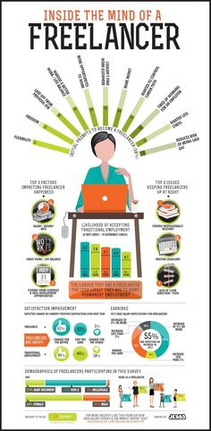 Inside the Mind of a Freelancer Infographic // #ebook #writer #ghostwriter