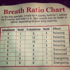 Breath ratio chart- How to energize or relax with breath in your yoga practice