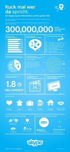 Kuck mal wer da spricht.... Skype Infographic