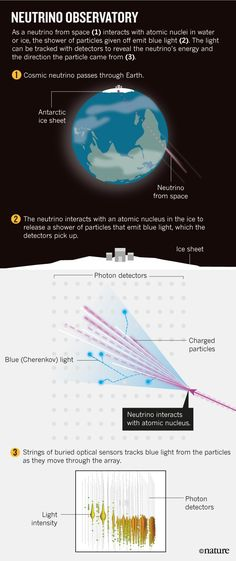 Physics: Invest in neutrino astronomy : Nature News & Comment Theoretical Physics, Physics And Mathematics, Quantum Physics, Quantum World, Large Hadron Collider, Modern Physics, Hubble Space Telescope, Quantum Mechanics, Science And Nature