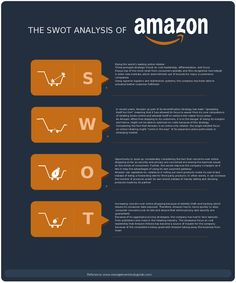 SWOT analysis diagram of Amazon. Learn about the strengths, weaknesses, opportunities and threats of Amazon, one of the worlds leading online retailers. You can create your own SWOT diagram of Amazon by clicking on the link. #creately #swot #Amazon