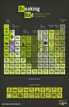 "Limited Edition Print: The Periodic Table of Breaking Bad Features: - 72 color-coded character ""elements"" from all 5 seasons, including: Walt's Family, Walt's Operation, Jesse's Friends, Law Enforceme"