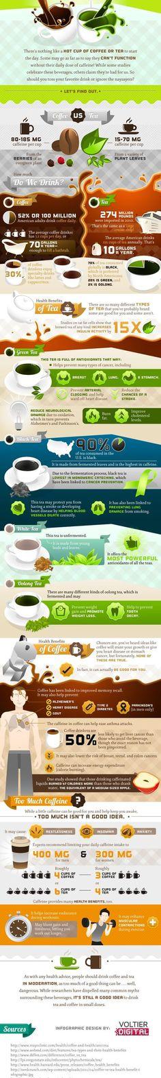 Coffee and Tea Infographic