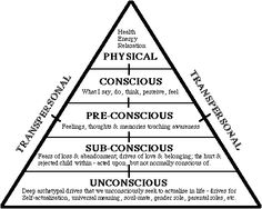 Levels of Consciousness & understanding what drives your attitude, beliefs, values, words & behaviours