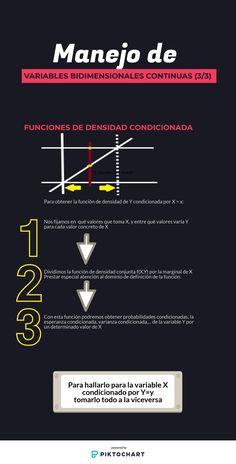 Manejo de variables aleatorias bidimensionales y continuas: función de densidad condicionada y cálculo de sus respectivas probabilidades, esperanza, varianza,... #estadistica #estadisticauva
