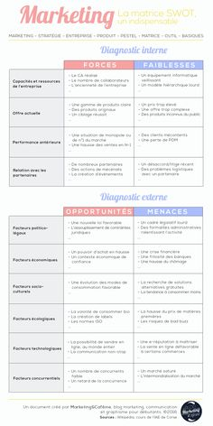 La méthode complète pour une matrice SWOT réussie !  #swot #matrice #marketing #blog #blogging #tools #tool #marketingtool