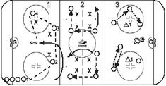 Hockey Drills, Hockey Players, Dek Hockey, Passing Drills, Hockey Training, Patrick Kane, Skate, Coaching, Workout