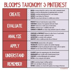 Bloom's Taxonomy & Pinterest The Teacher's GuidesThe Best EdTech For Students For Teachers TopicsSubmit A Post How To Use Pinterest With Bloom's Taxonomy