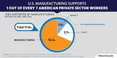 Chart(s) of the Week: American Manufacturing is Growing Stronger Every Day | The White House