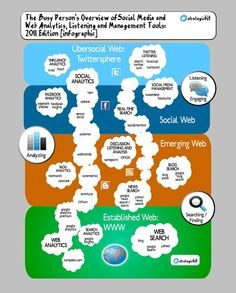 the non-tech person's quick guide to social media tool clusters: the busy person's overview of social media and web analytics, listening and management tools, 2011 edition