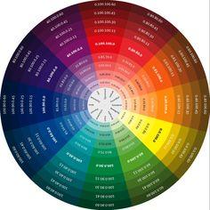 Pantones Цветовые Схемы, Цветовые Сочетания, Цветовая Психология, Вдохновение От Цвета, Теплые Цветовые Палитры, Схема Смешивания Цветов, Инфографика Дизайн, Цветовой Баланс, Визуальные Заметки