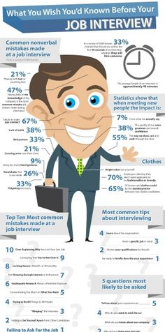 Things you should know before your Job Interview