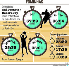 JuRehder - Infográfico sobre basket, para o JC Bauru/SP