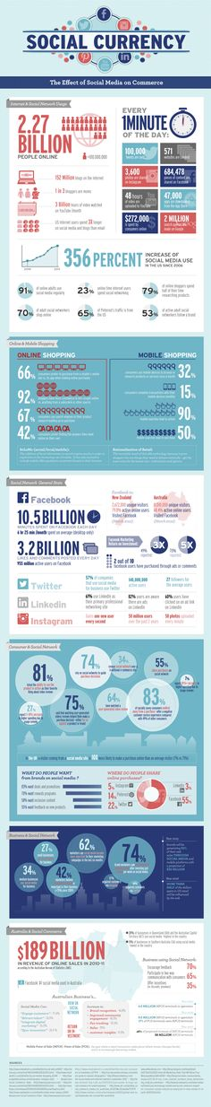 The power of social media as a whole on consumer spending is far heavier than you probably imagine. This infographic on the rising influence of social media on commerce puts the financial picture of facebook, twitter, YouTube, blogs, and more into stunning perspective.