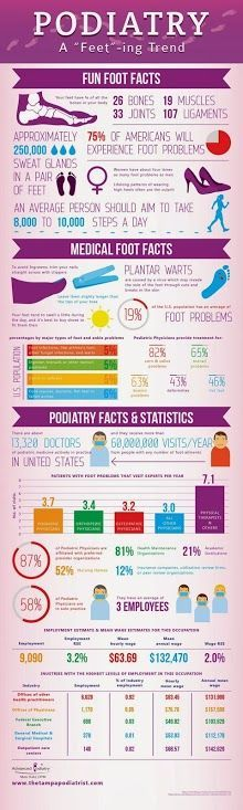Great infographic on feet and podiatry trends in the US at the moment.