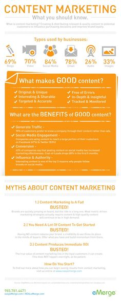 Everything You Need To Know About Content Marketing (Infographic)
