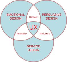 Achieving the ideal end-user product experience