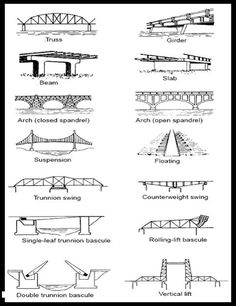 you know the different types of bridge designs ?Did you know the different types of bridge designs ? Bridge Engineering, Civil Engineering Design, Civil Engineering Construction, Bridge Construction, Engineering Science, Stem Science, Science Fair, Teaching Science, Chemical Engineering