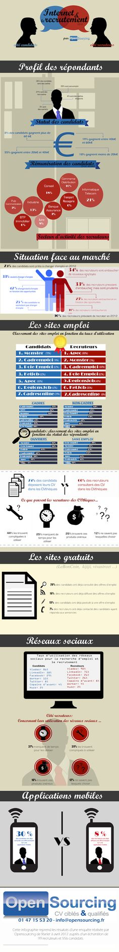[Infographie] Sites internet, réseaux sociaux, applications mobiles… Panorama du recrutement en ligne | Les chiffres-clés de l'Internet et des nouvelles technologies