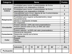 Escala de Aldrete Y BROMAGE - Documents