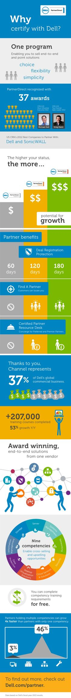 f6b080d3789e Infographic  Why Certify with Dell Social Marketing