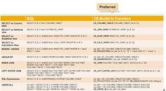 SAP HANA Central : SAP HANA CE Functions - Calculation Engine Plan Operators