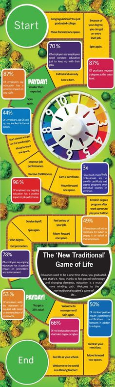 Accelerate University: The 'New Traditional' Game of Life: Infographic