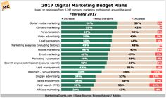 Chart/table from: 2017 Marketing Budget Trends, by Channel