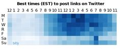 Best times to post links on Twitter