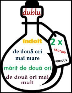 Înmulțirea cu 2 Alphabet Activities, Preschool Activities, Education Quotes, Kids Education, Romanian Language, Experiment, Math For Kids, Kids And Parenting, Teacher