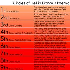 my co-workers don't believe me, i'm either gonna land some where between the 4th and 8th level.  9 Levels of Hell Dante's Inferno